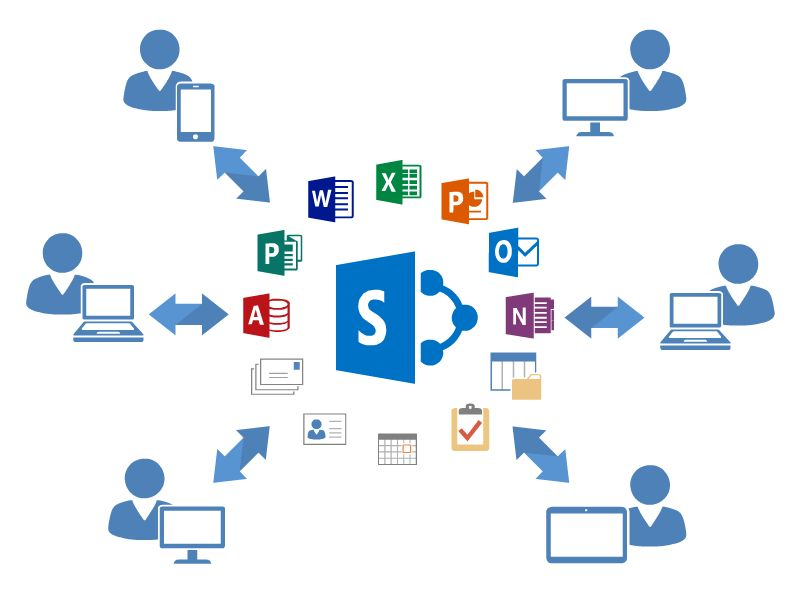 ISS Technologies SharePoint Online