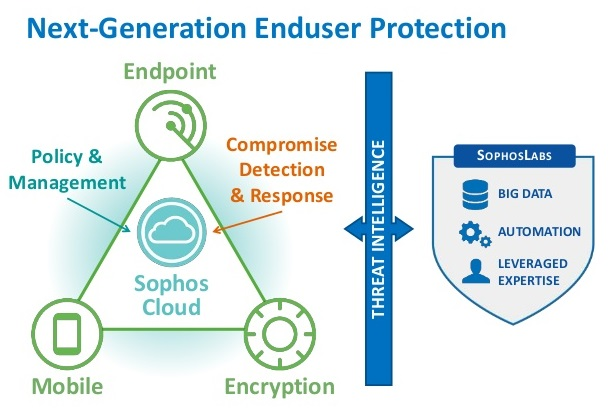 ISS Technologies Endpoint Protection